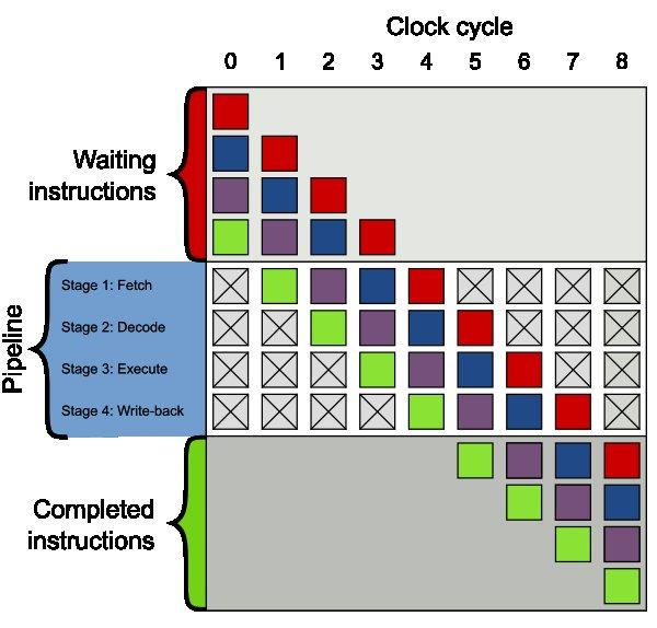 Jak si vybrat mikrokontrolér pro aplikace zpracování digitálního signálu